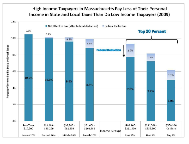 High income taxpayers in Massachusetts