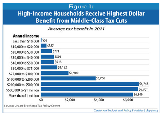 High-Income Households Receive Higest Dollar Benefits