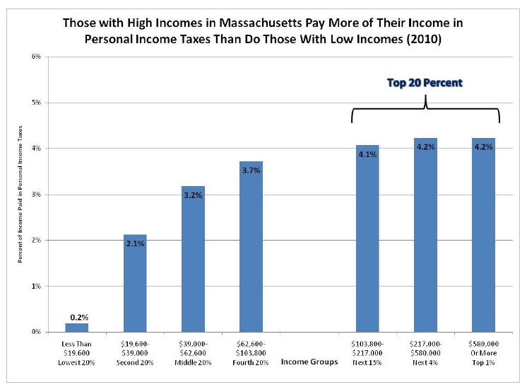 Those with Higher Incomes in Massachusetts Pay More