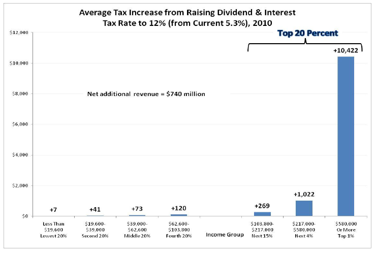 Average Tax Increase