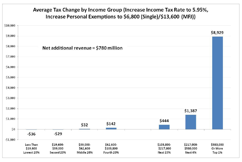 Average Tax Change
