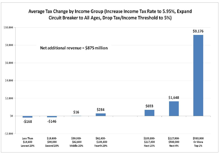 Average Tax Change by Income Group