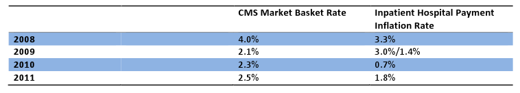 CMS  Market Basket Rate