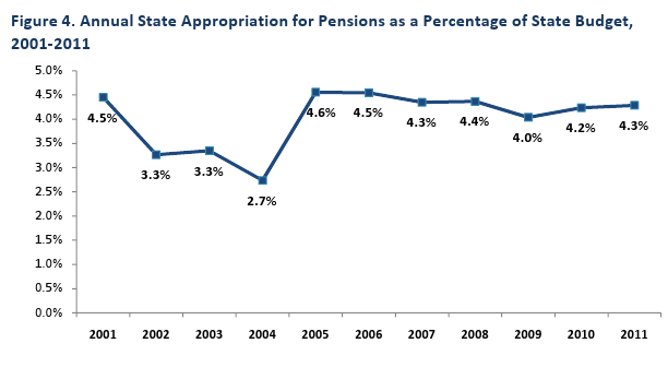 Annual State Appropriation for Pensions