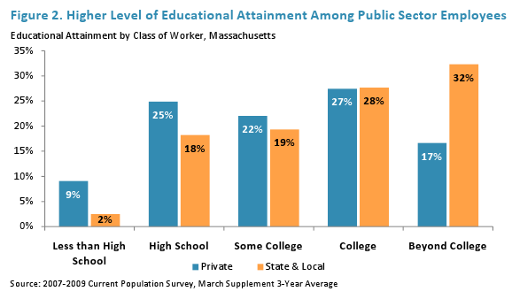 Higher level of Educational Attainment
