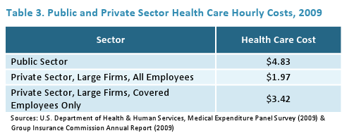 Public and Private Senior Health Care Costs