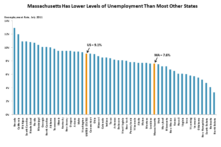 MA has Lower Levels of Unemployment