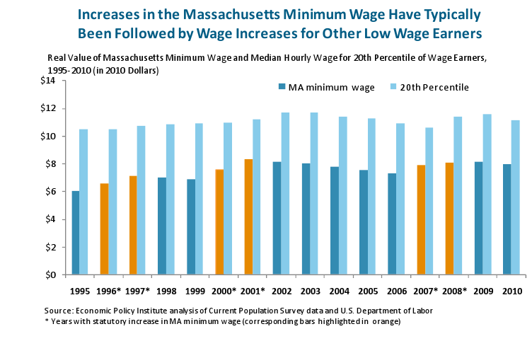 Increases in the MA Minimum Wage