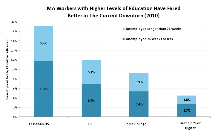 MA workers with higher levels of Education have Fared Better