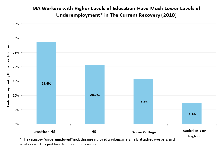 MA workers with higher levels of of Education have Much lower levels of Underemployment