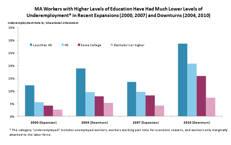 MA workers with higher levels of education have much lower levels of underemployment