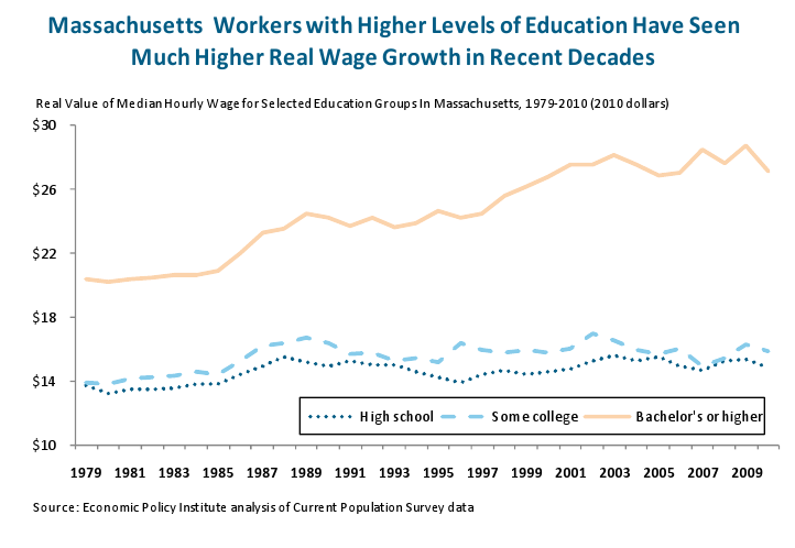 MA workers with higher levels of education have seen much higher real wage growth