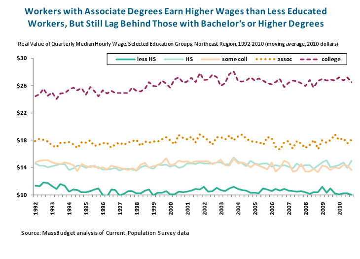 Workers with Associate Degrees
