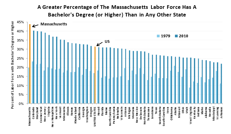 A greater percentage of the MA labor force