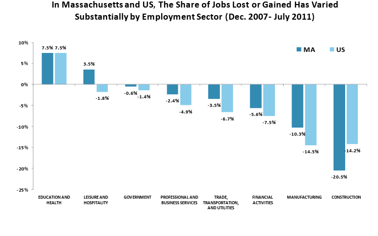 In MA and US, the Share of Jobs Lost