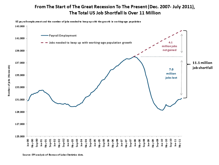 From the Start of the Great Recession