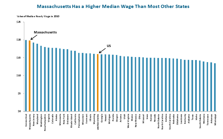MA has a Higher Median Wage