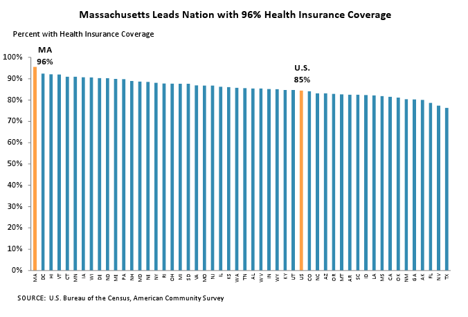 Massachusetts Leads Nation with 96% Health Insurance Coverage