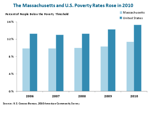 The MA and US poverty rates