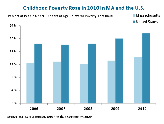 Childhood Poverty Rose