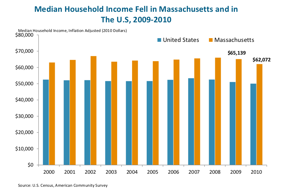 Median Household Income Fell in Massachusetts and The U.S, 2009-2010