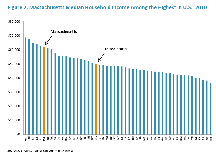 Massachusetts Median Household Income Among the Highest in U.S., 2010
