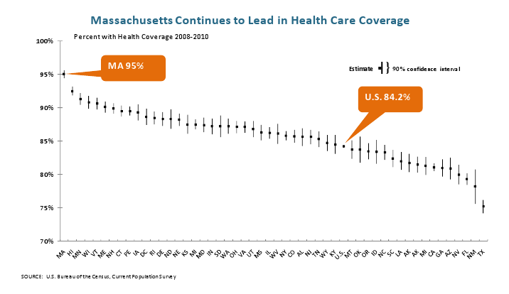 MA continues to lead in health care