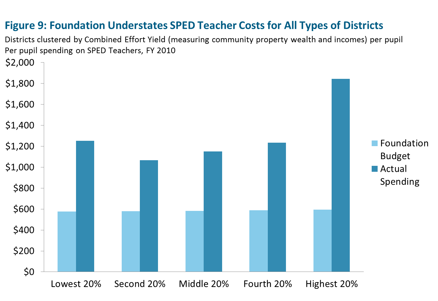 Foundation Understates SPED Teacher Costs for All Types of Districts
