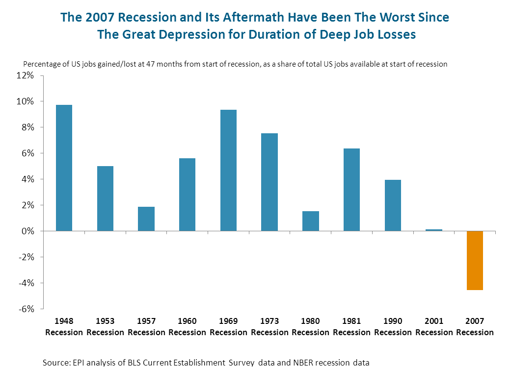 2007 Recession and Its Aftermath