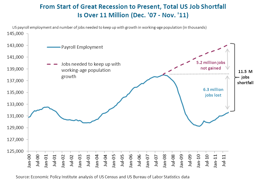 From Start of Great Recession