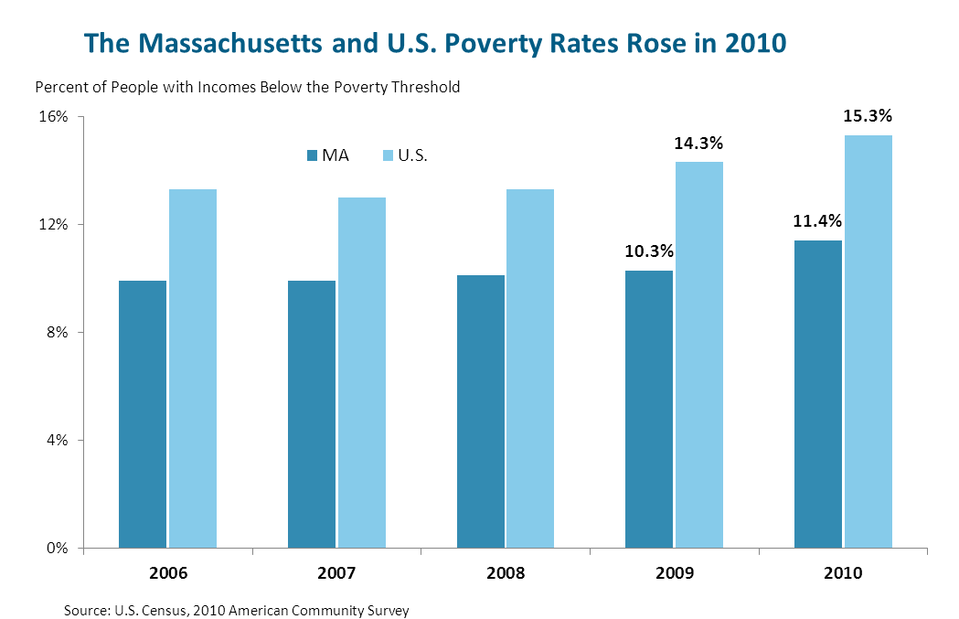 The Massachusetts and US Poverty Rates