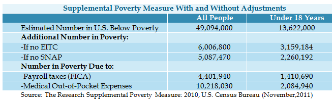 Supplemental Poverty Measure