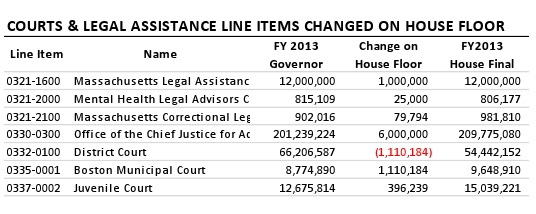 Courts & Legal Assistance Line Items
