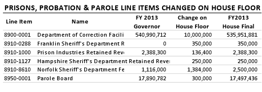 Prisons, Probation & Parole Line Items