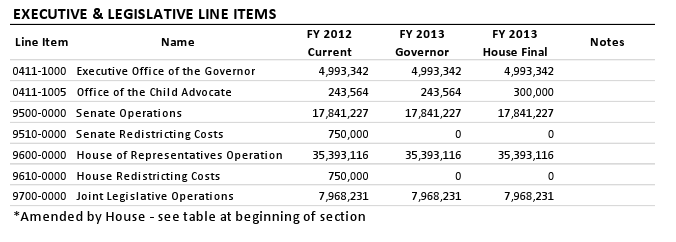 Executive & Legislative Line Items