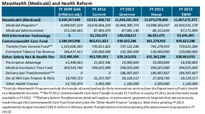 MassHealth (Medicaid) & Health Reform