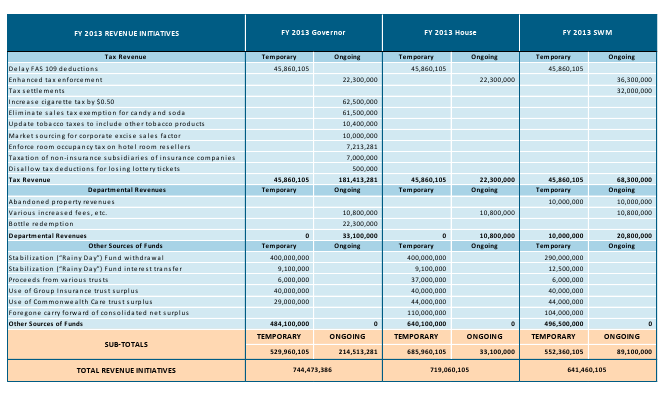 FY 2013 Revenue Initiatives
