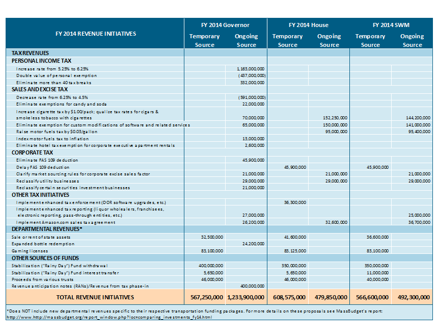 The Senate Ways & Means Budget for FY 2014 - MassBudget