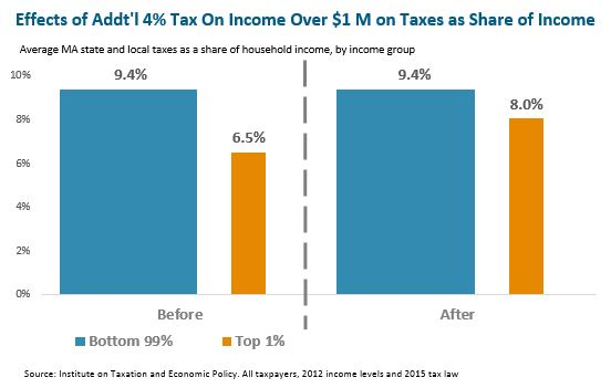 Bar graph: Effects of Additional 4% Tax on Income Over $1 Million on Taxes as Share of Income