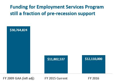 Bar Graph: Funding for Employment Services Program still a franction of pre-recession support