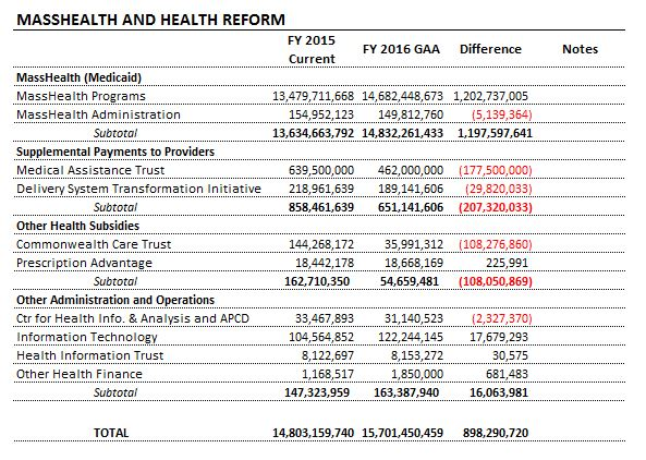 Table: MassHealth and Health Reform