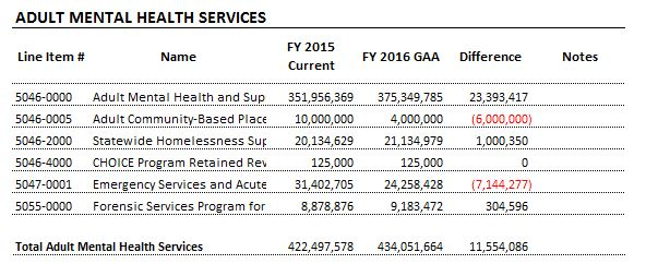 Table: Adult Mental Health Services