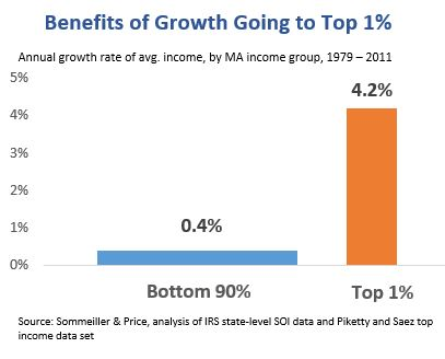 Bar graph: Benefits of Growth Going to Top 1%