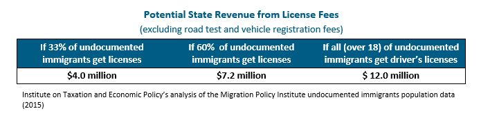 Graphic: Potential State Revenue from License Fees