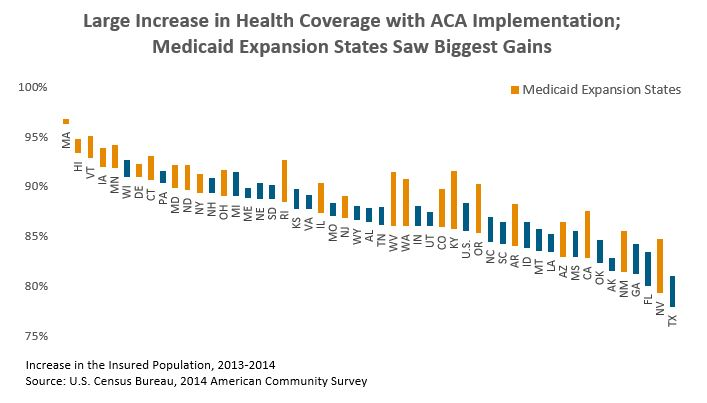 Bar graph: Large Increase in Health Coverage with ACA Implementation; Medicaid Expansion States Saw Biggest Gains