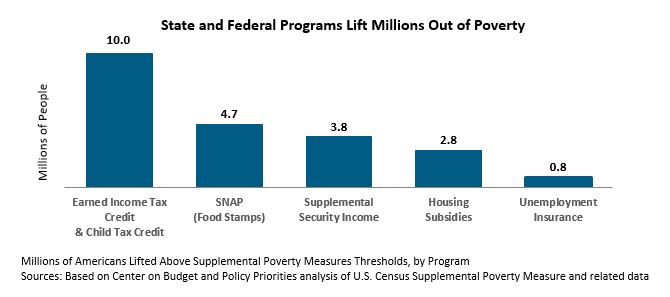 Bar graph: State and Federal Programs Lift Millions Out of Poverty