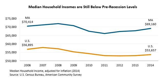 Line Graph: Median Household Incomes are Still Below Pre-Recession Levels