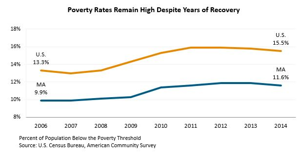 Line graph: Poverty Rates Remain High Despite Years of Recovery