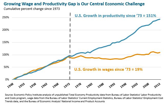 Line graph: Growing Wage and Productivity Gap is Our Central Economic Challenge