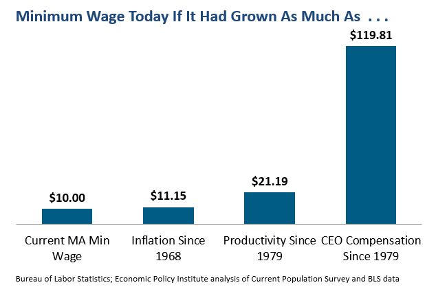 Bar graph: The Minimum Wage Today if it Had Grown at the Same Rate as...